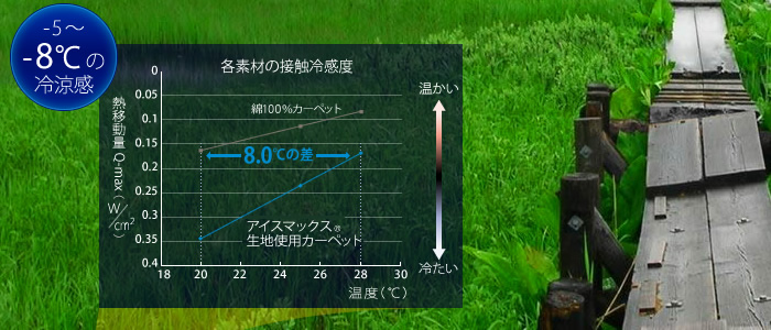 -5〜-8℃の冷涼感。各素材の接触冷感度図