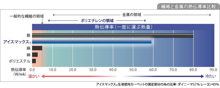 繊維と金属の熱伝導率比較図